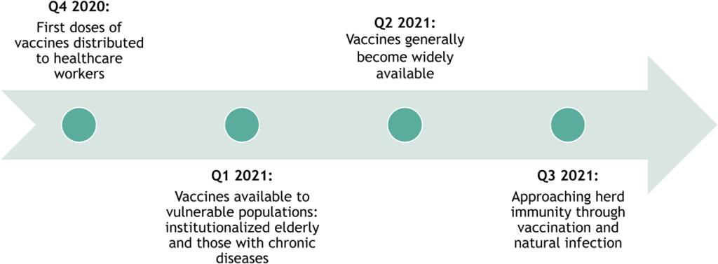 Figure 1: Illustrative Base Case US Vaccine Timeline
