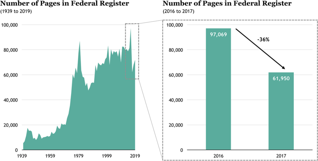 Figure 2: Historical Analysis of Federal Regulations