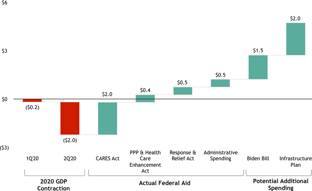 Figure 1 US GDP Contraction in 2020 and Federal Aid Response