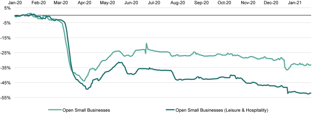 Figure 2: US Open Small Businesses