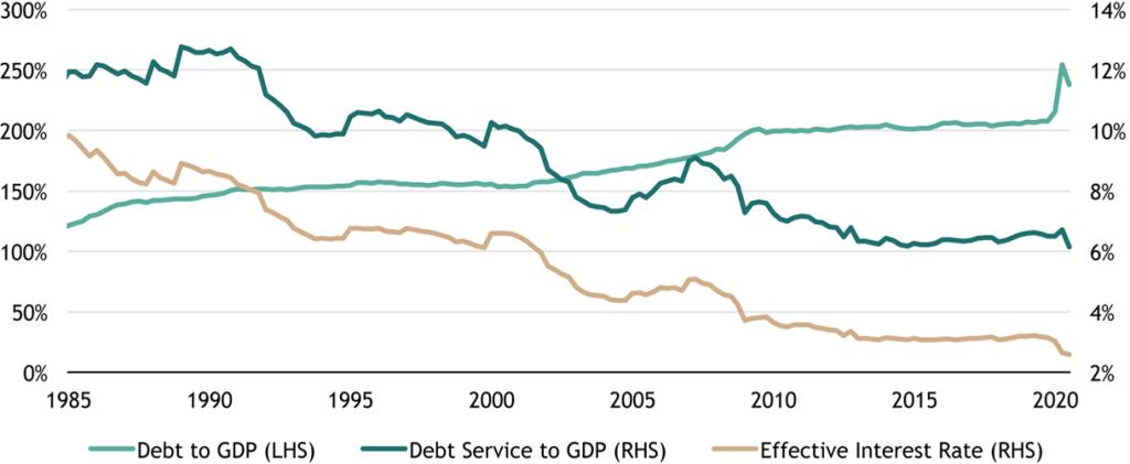 Figure 4: US Total Nonfinancial Debt and Debt Service