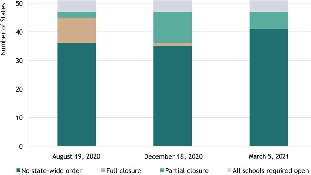 Figure 1: U.S. School Closures by State Order