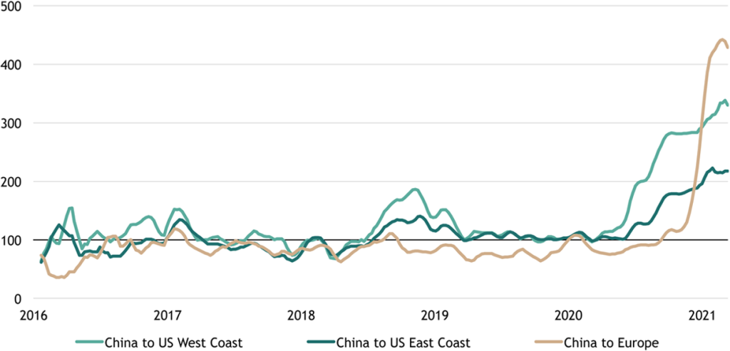 Figure 5: China Ocean Freight Value