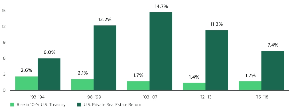 Private Real Estate in Rising Interest Rate Environments
